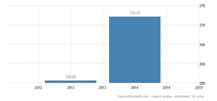 India Average Daily Wage Rate   1965-2014 Data   2019-2020 Forecast    Historical