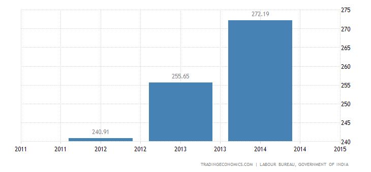 India Average Daily Wage Rate