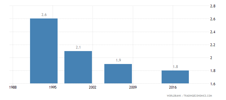 india wanted fertility rate births per woman wb data