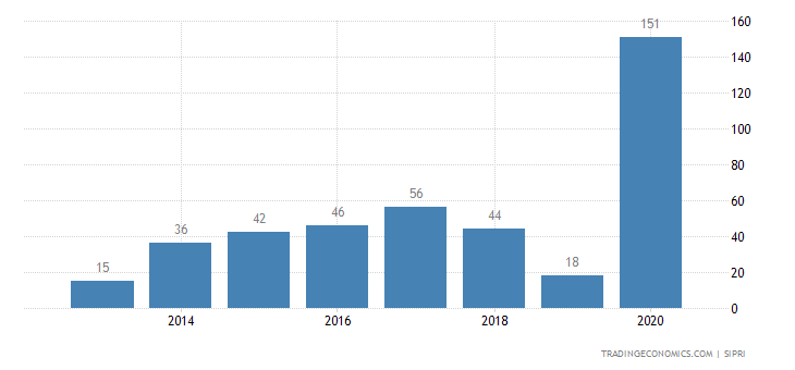 India Weapons Sales