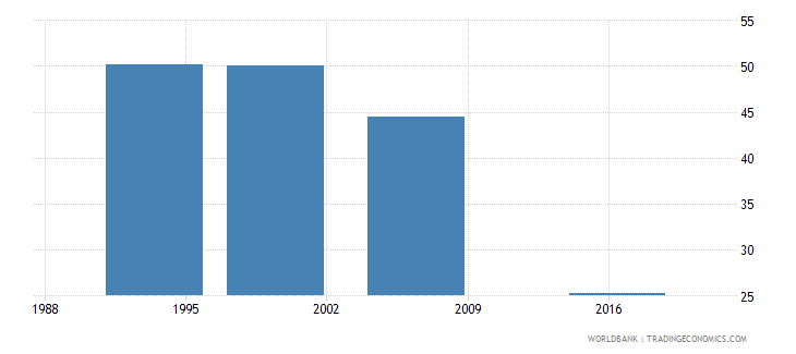india women who were first married by age 18 percent of women ages 20 24 wb data
