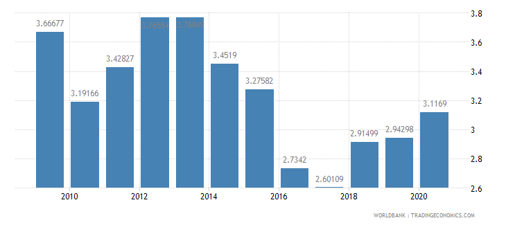 india workers remittances and compensation of employees received percent of gdp wb data