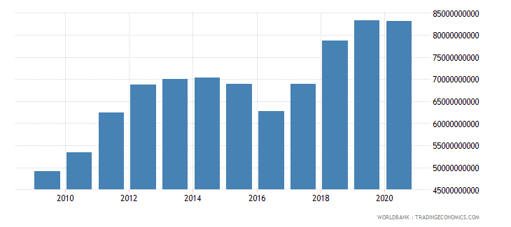 india workers remittances and compensation of employees received us dollar wb data