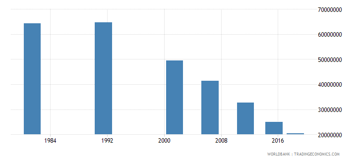 india youth illiterate population 15 24 years both sexes number wb data