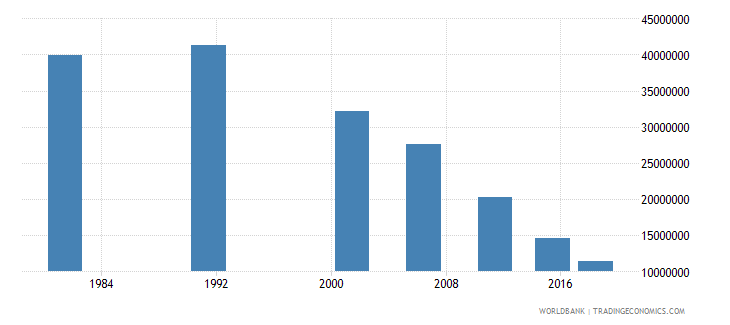 india youth illiterate population 15 24 years female number wb data