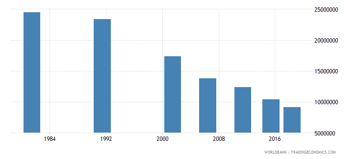 india youth illiterate population 15 24 years male number wb data