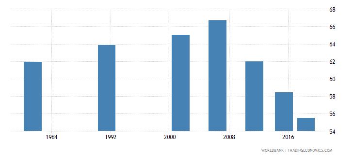 india youth illiterate population 15 24 years percent female wb data