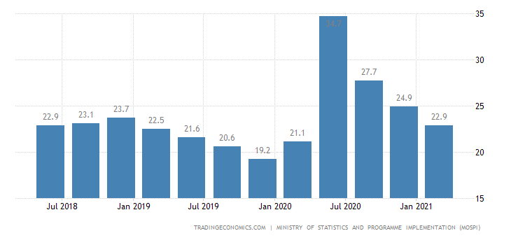 India Youth Unemployment Rate