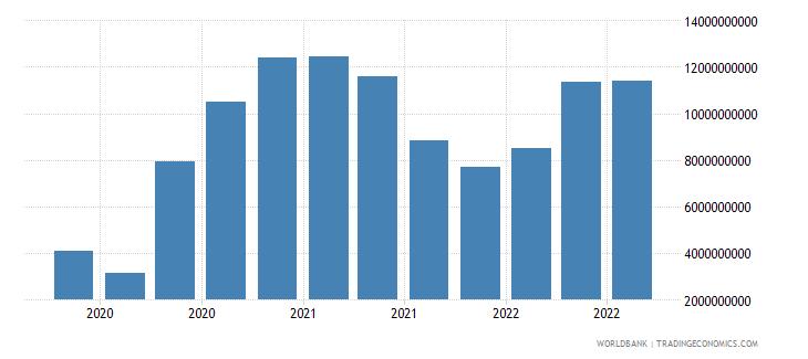 indonesia 19_intnl debt securities nonbanks short term wb data