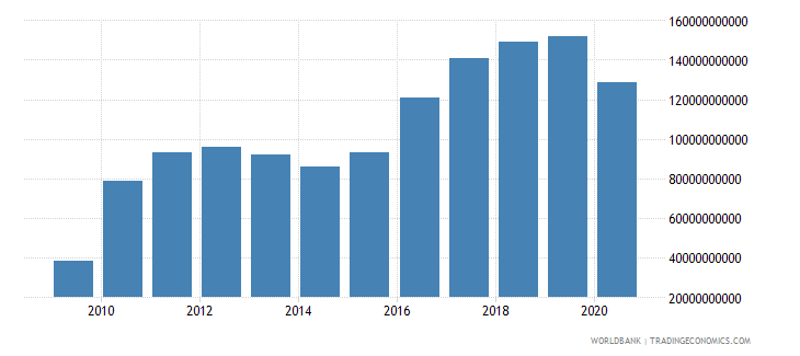 indonesia adjusted net savings including particulate emission damage us dollar wb data