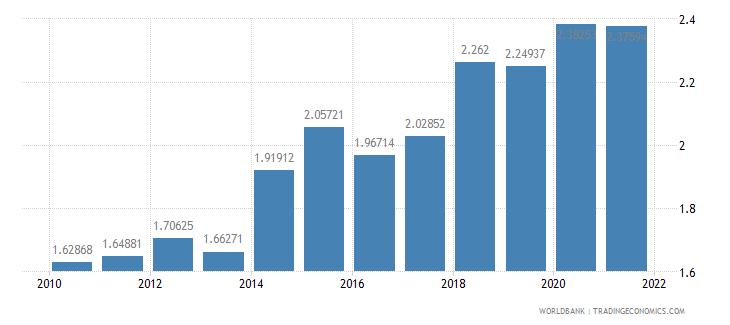 indonesia adjusted savings carbon dioxide damage percent of gni wb data