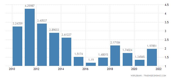indonesia adjusted savings energy depletion percent of gni wb data