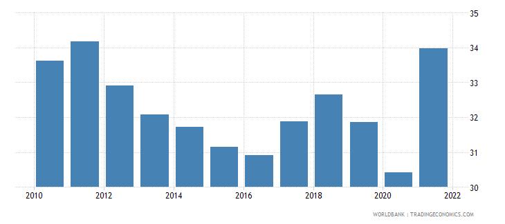 indonesia adjusted savings gross savings percent of gni wb data