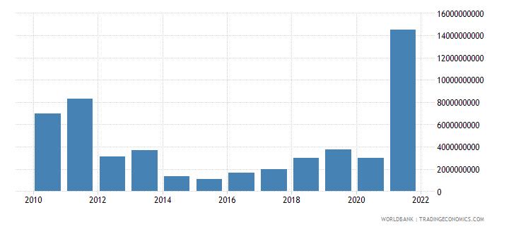 indonesia adjusted savings mineral depletion us dollar wb data
