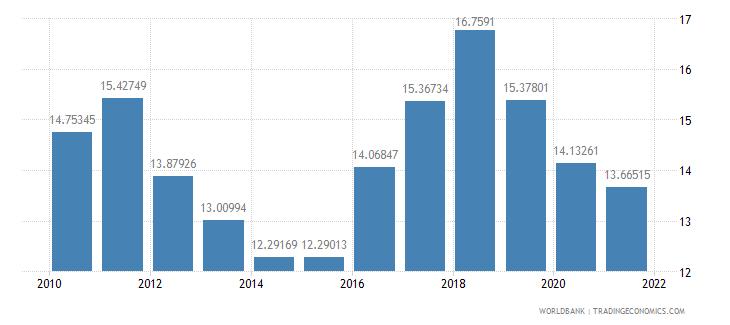 indonesia adjusted savings net national savings percent of gni wb data