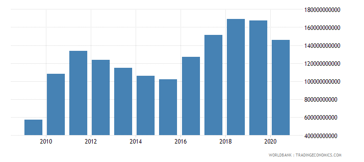 indonesia adjusted savings net national savings us dollar wb data
