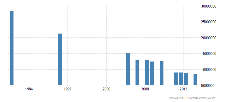 indonesia adult illiterate population 15 years both sexes number wb data