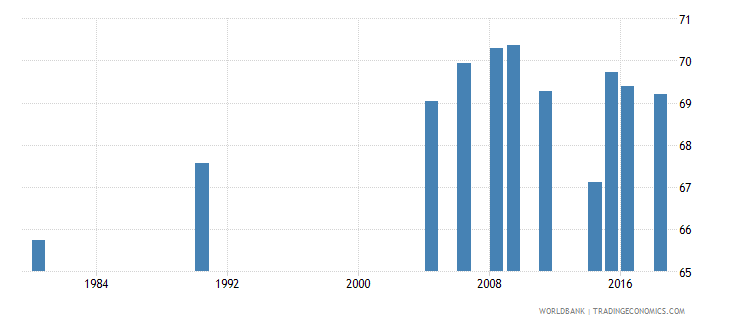 indonesia adult illiterate population 15 years percent female wb data