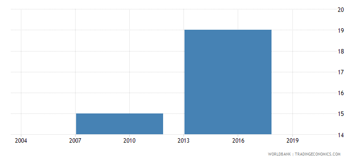 indonesia age of the establishment years wb data