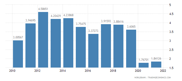 indonesia agriculture value added annual percent growth wb data