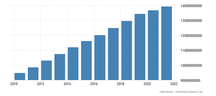indonesia agriculture value added constant 2000 us dollar wb data