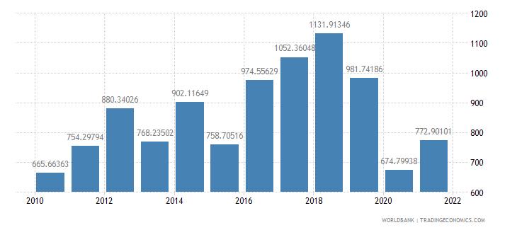indonesia air transport freight million ton km wb data