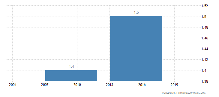 indonesia average number of times firms spent in meetings with tax officials wb data