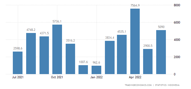 Indonesia Balance of Trade