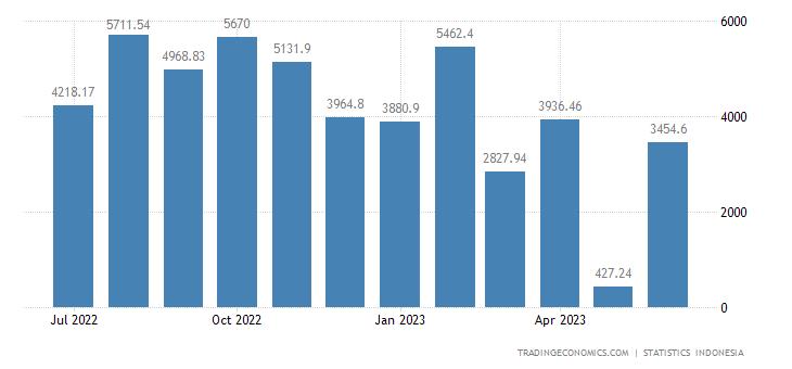 Indonesia Balance of Trade