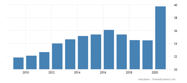 indonesia bank deposits to gdp percent wb data