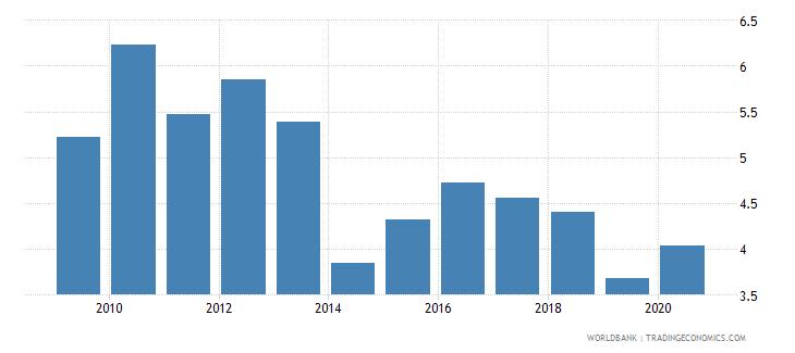 indonesia bank lending deposit spread wb data