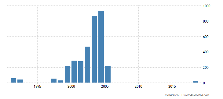 indonesia battle related deaths number of people wb data