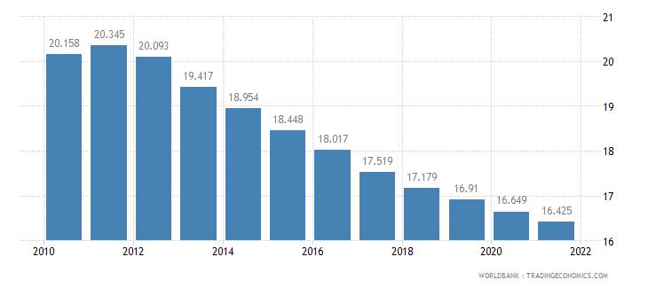 indonesia birth rate crude per 1 000 people wb data