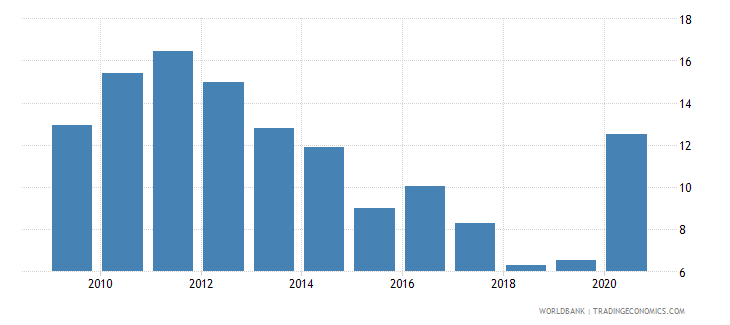 indonesia broad money growth annual percent wb data