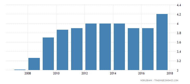 indonesia burden of customs procedure wef 1 extremely inefficient to 7 extremely efficient wb data