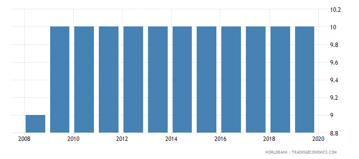 indonesia business extent of disclosure index 0 less disclosure to 10 more disclosure wb data