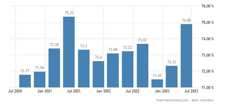 Indonesia Capacity Utilization