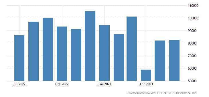 Indonesia Total Car Sales