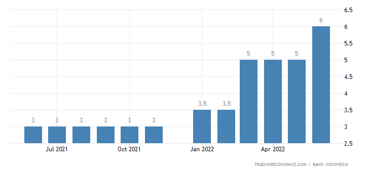 Indonesia Cash Reserve Ratio