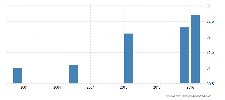indonesia cause of death by injury ages 15 34 male percent relevant age wb data