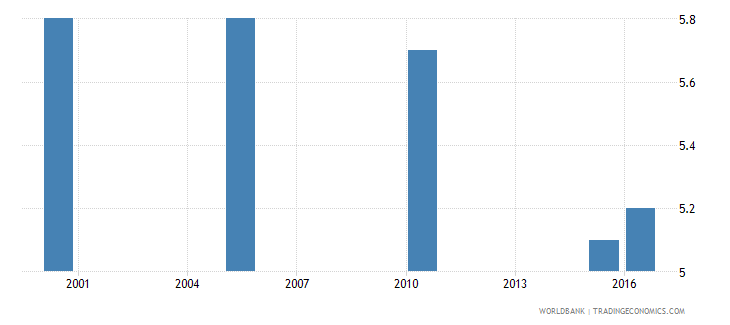 indonesia cause of death by injury ages 35 59 female percent relevant age wb data