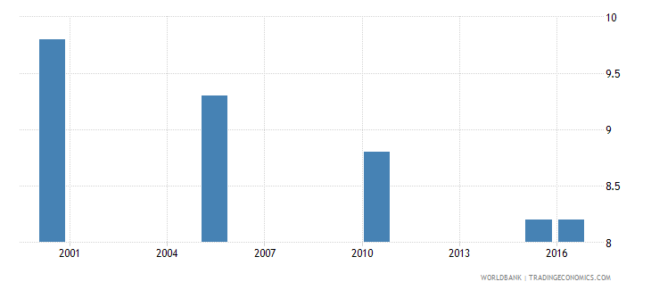 indonesia cause of death by injury ages 35 59 male percent relevant age wb data