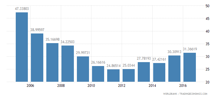 indonesia central government debt total percent of gdp wb data
