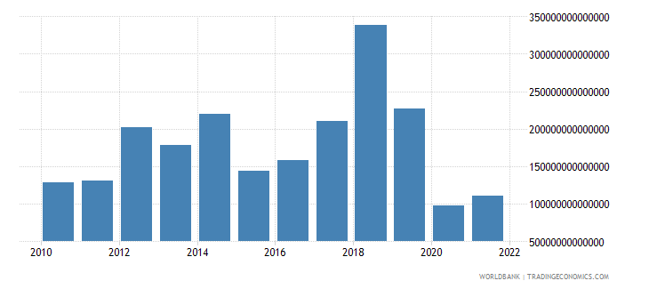 indonesia changes in inventories current lcu wb data