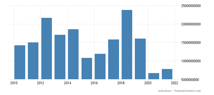 indonesia changes in inventories us dollar wb data