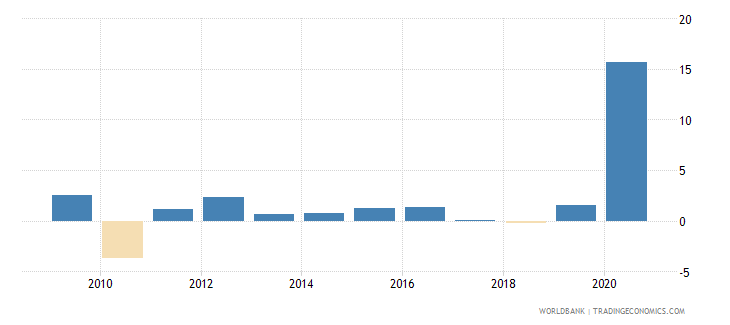 indonesia claims on central government annual growth as percent of broad money wb data