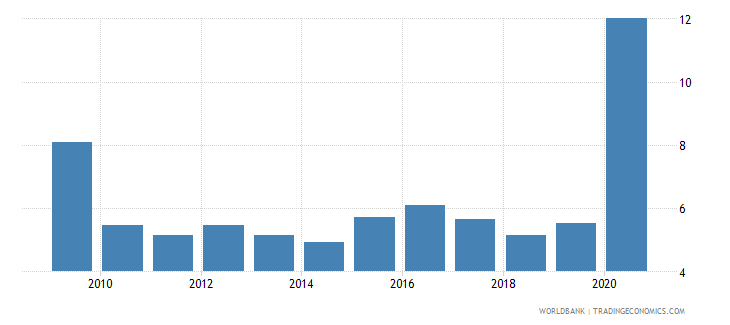 indonesia claims on central government etc percent gdp wb data