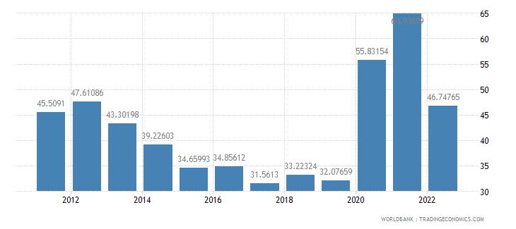 indonesia communications computer etc percent of service exports bop wb data