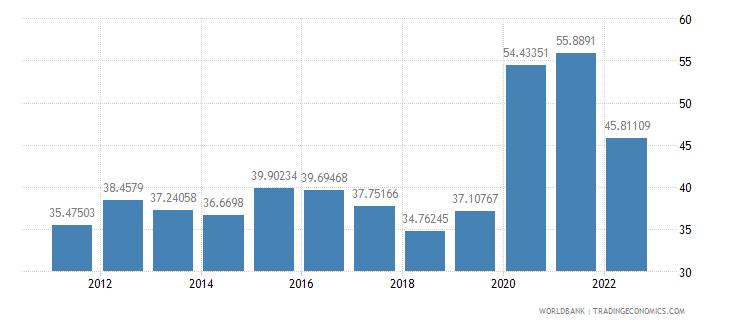 indonesia communications computer etc percent of service imports bop wb data