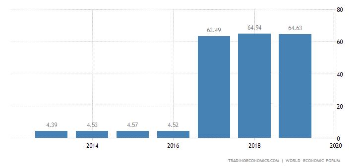 Indonesia Competitiveness Index